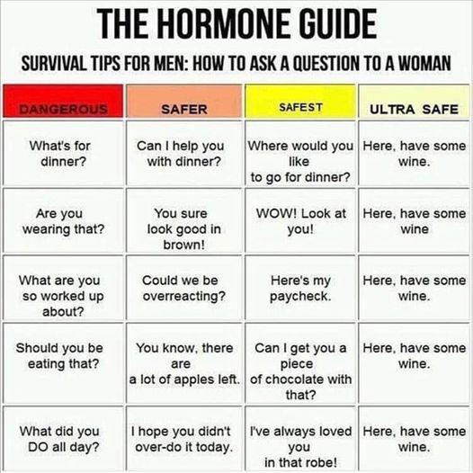 Hormone Guide